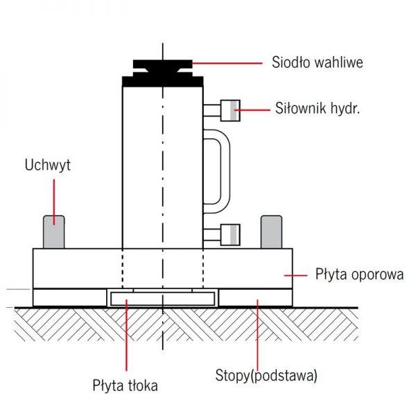 Yale ST - podnośnik hydrauliczny
